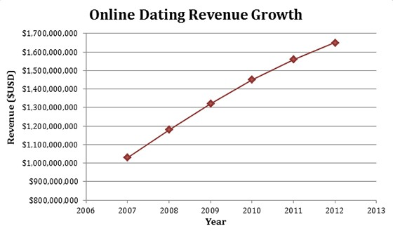 Online dating revenue growth