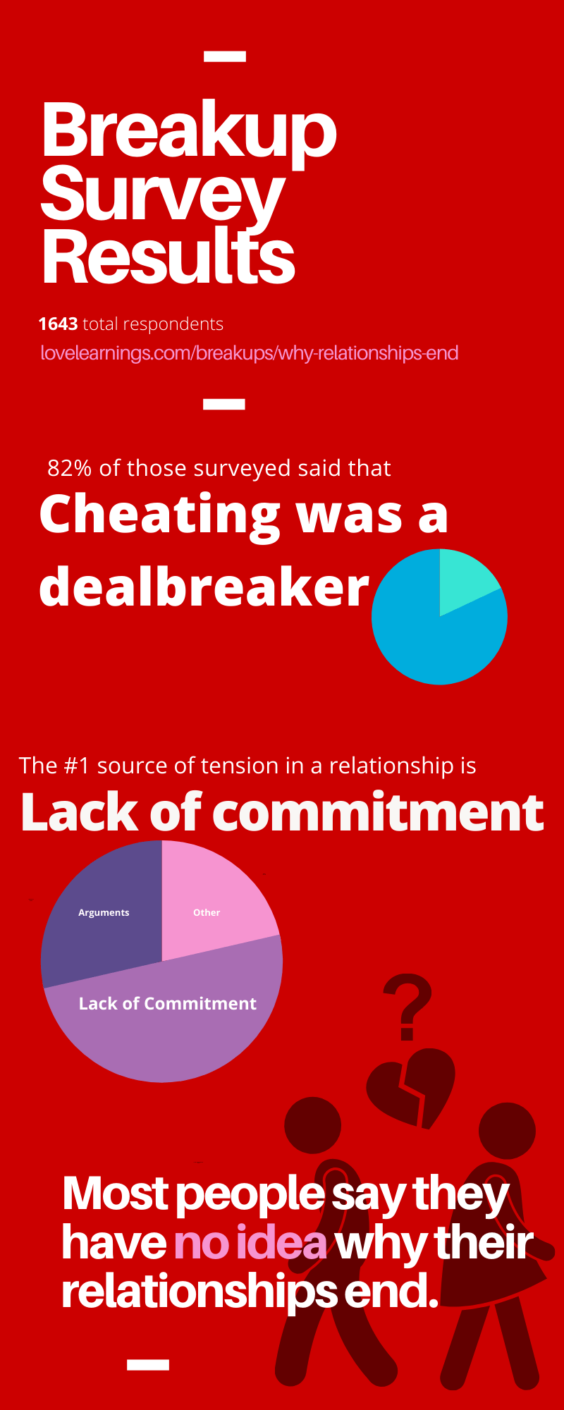 breakup-survey-lovelearnings